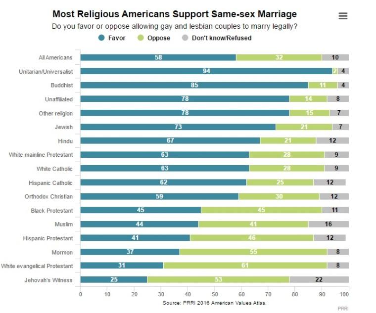 PRRI 2016 American Values Atlas