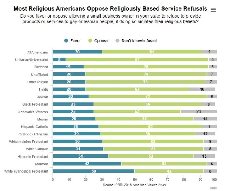 PRRO 2016 American Values Atlas