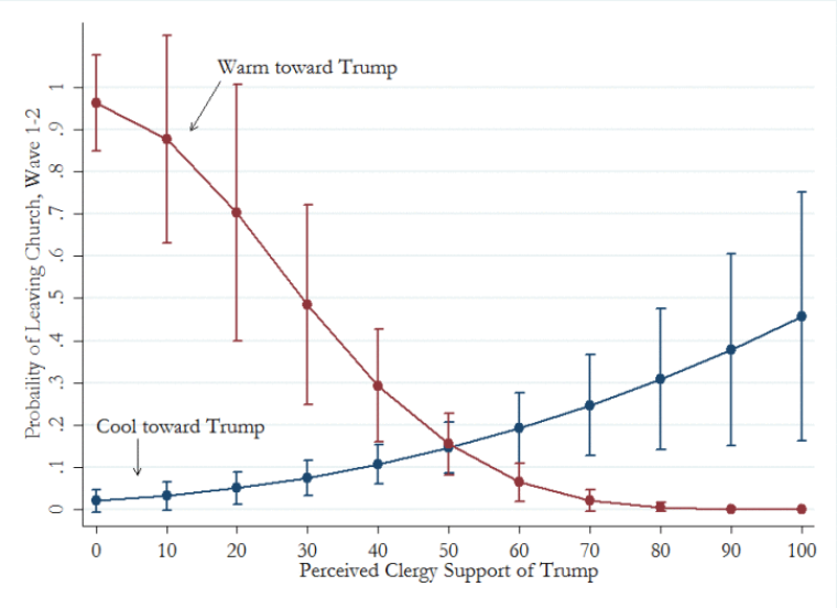 Probability of Leaving Church Over Trump Line Graph