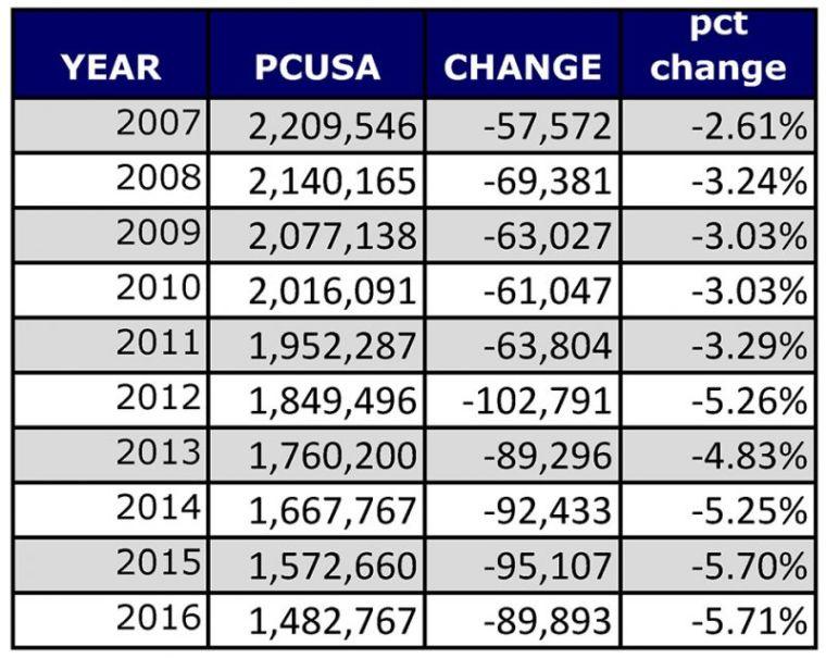 PCUSA membership chart