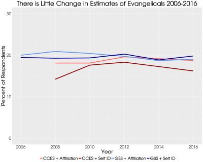 evangelical survey