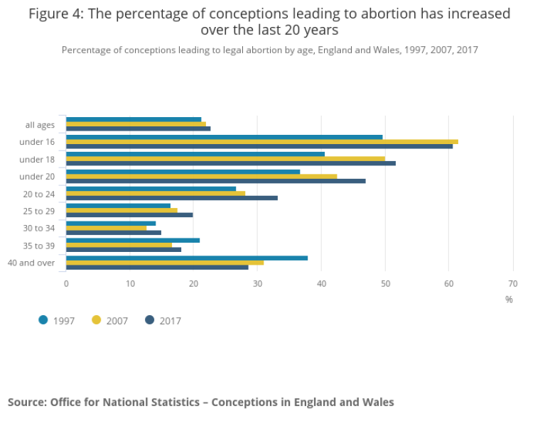 conceptions leading to abortion in England Wales 2017