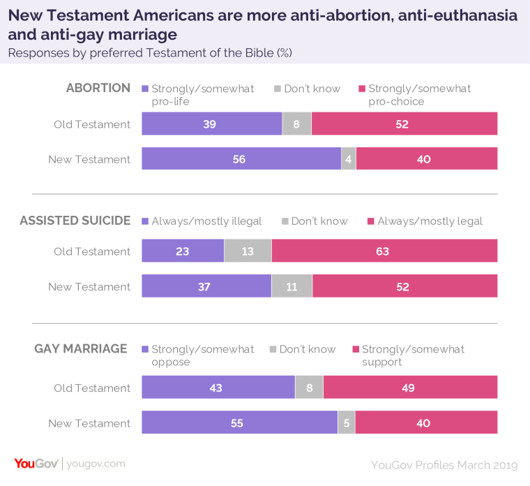 Old Testament vs. New Testament survey