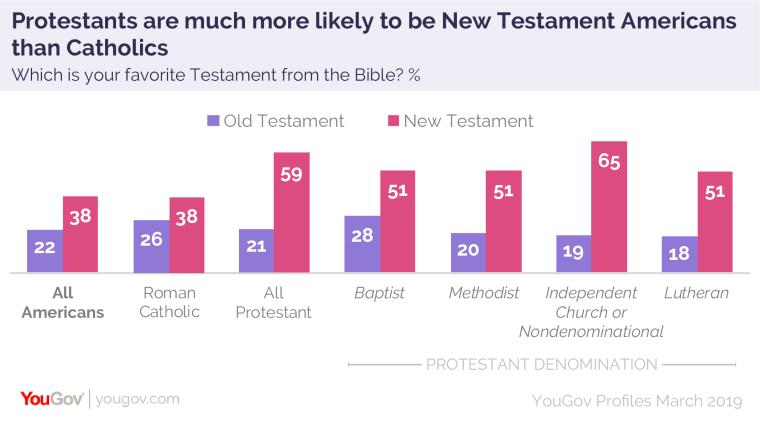 YouGov Profiles Old Testament v. New Testament