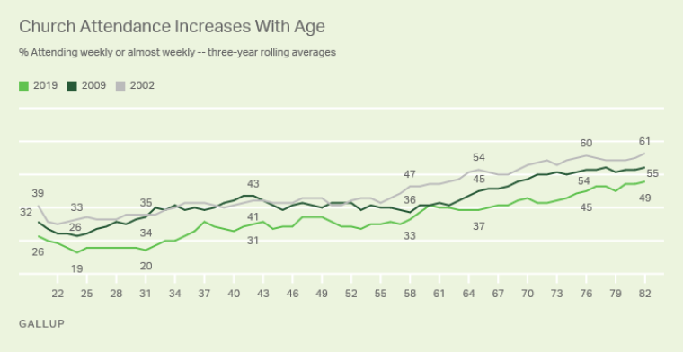 Church attendance and age