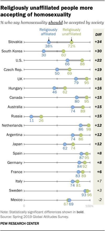 Pew Research Survey