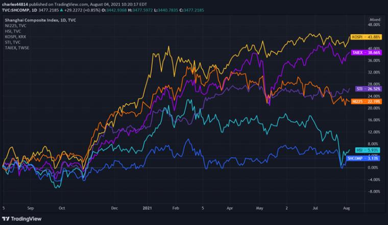 East Asian Domestic Stocks