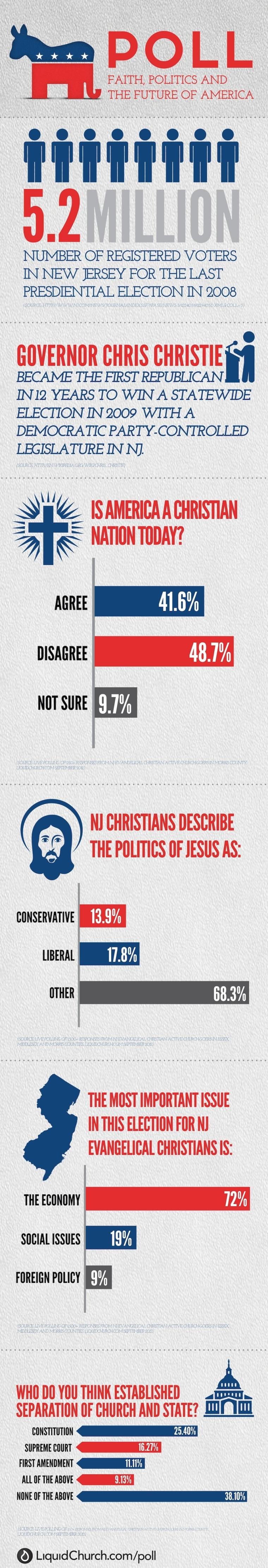 Liquid Church 'Poll' infographic for week 1
