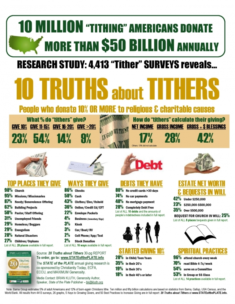 Tithing Infographic