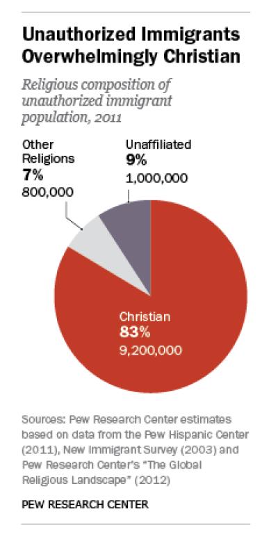 Christian Illegals
