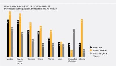 Groups Facing Discrimination
