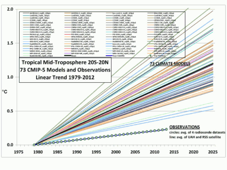 Legates and Spencer Climate Change Chart 1
