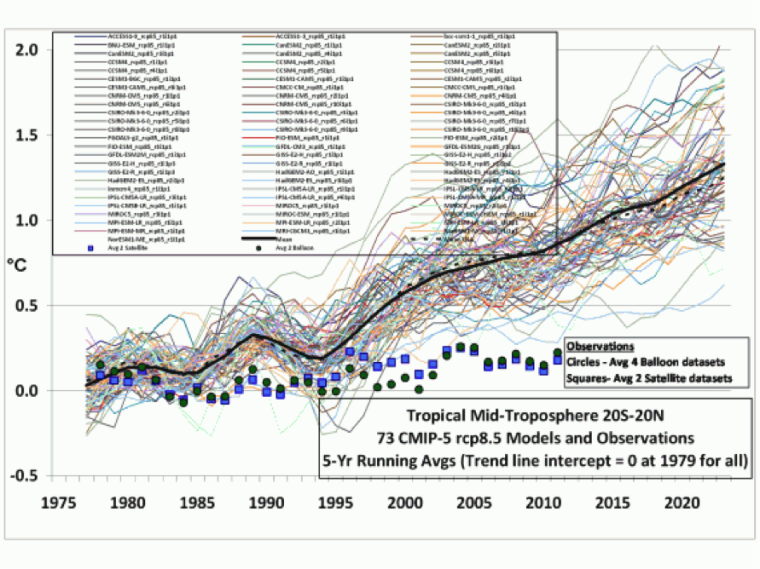 Legates and Spencer Climate Change Chart 2