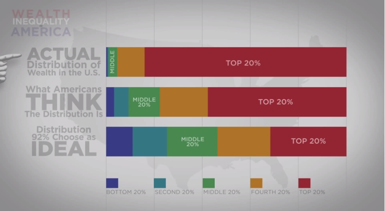 Income Inequality in America