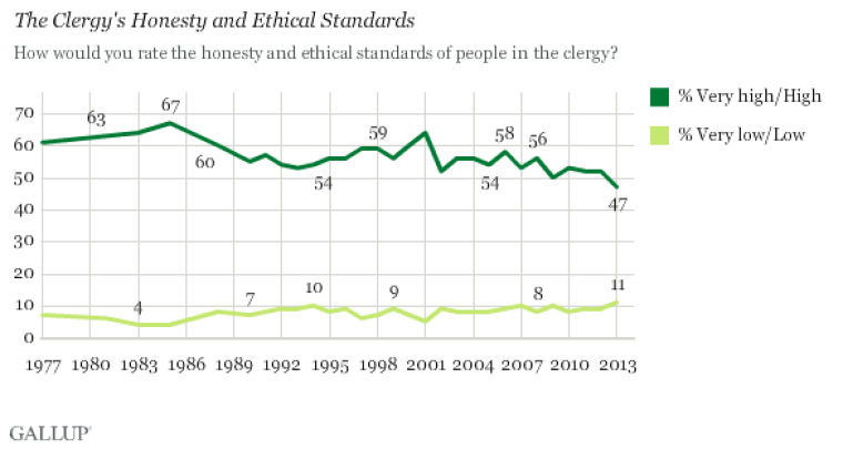 Gallup ratings of