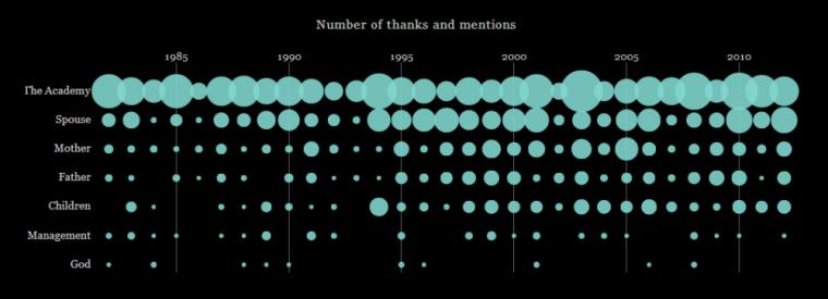 Associated Press Graphic: Oscar Winners Rarely Thank God