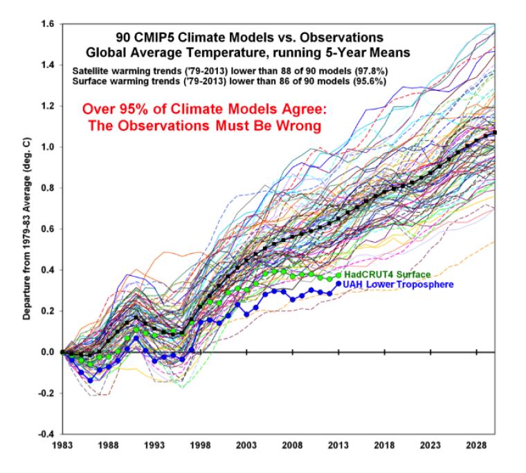 90 CMIP5 Climate Model versus Observations