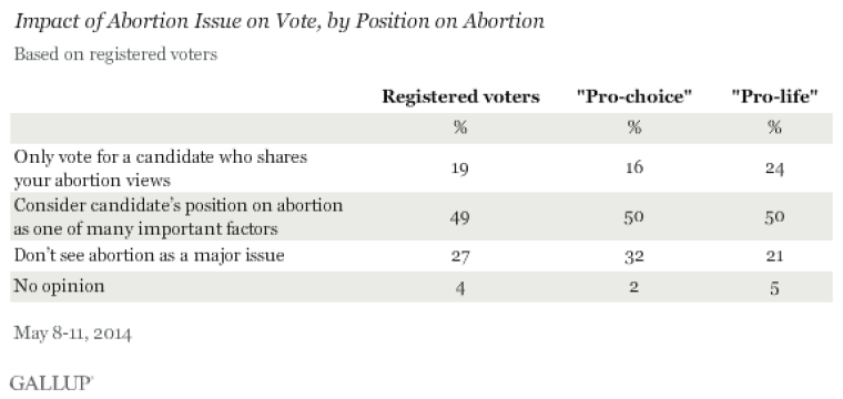 position on abortion