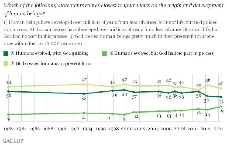 Creationism Gallup Poll