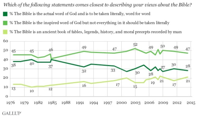 Gallup Word of God