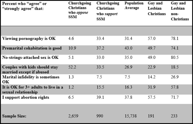 Mark Regnerus, Same Sex Marriage and Christians