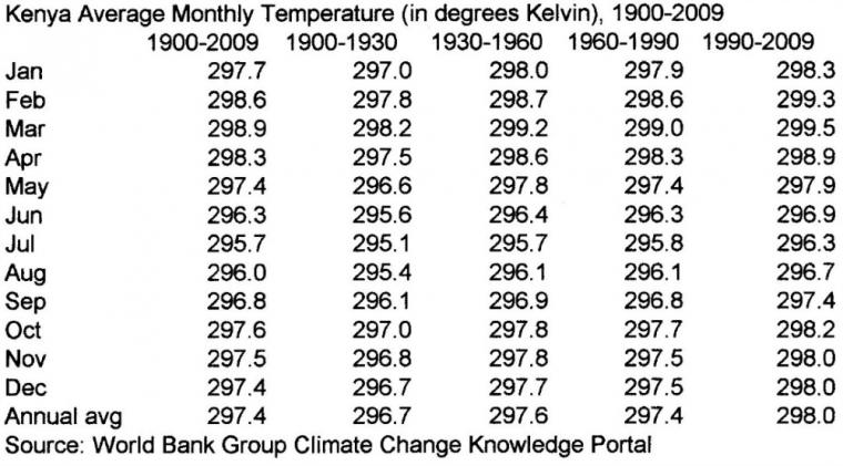 Kenya temperature history