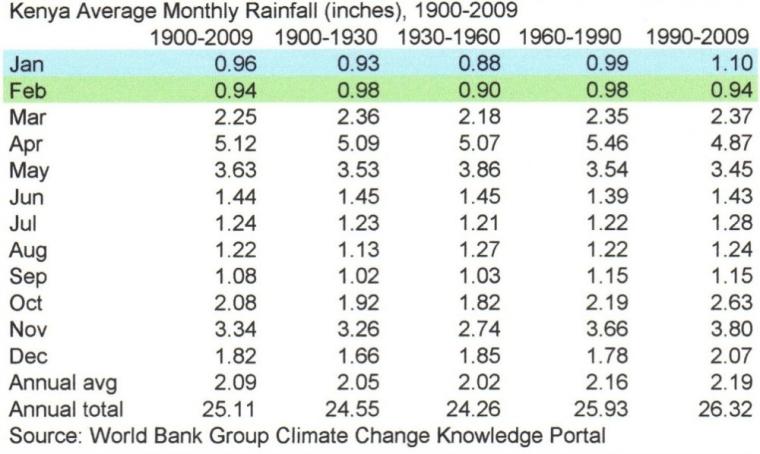 Kenya Rainfall History