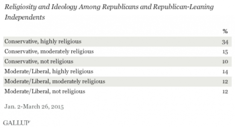 Religiosity and Ideology Among Republicans and Republican-Leaning Independents