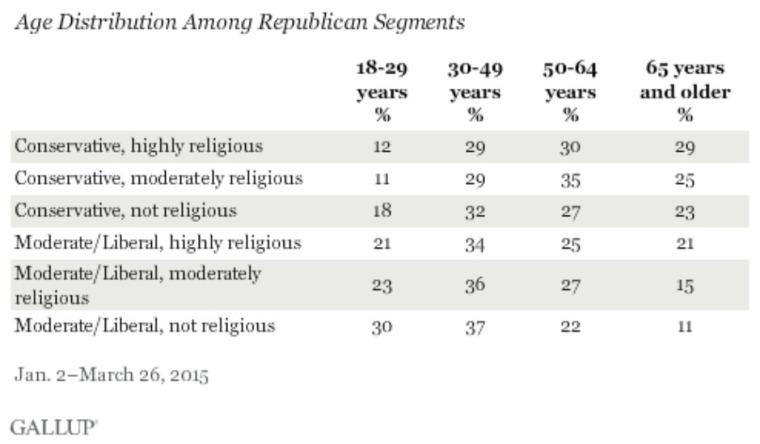 Age distribution among GOP