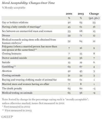 Gallup morality