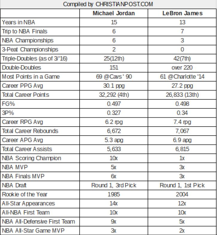 360a559e59f3 LeBron James vs. Michael Jordan – Who Has Better Numbers  This ...