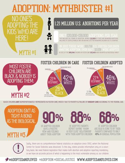 adoption mythbusters