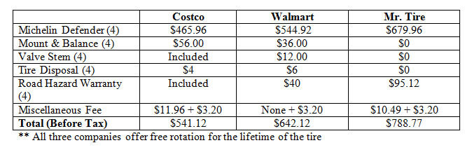 Costco Vs Walmart Tires Which Is Cheaper The Christian Post