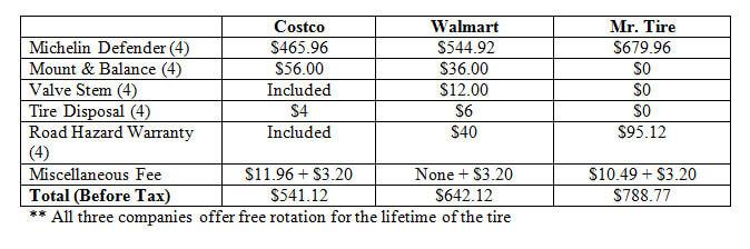 Walmart Tire Installation Price >> Costco Vs Walmart Tires Which Is Cheaper The Christian