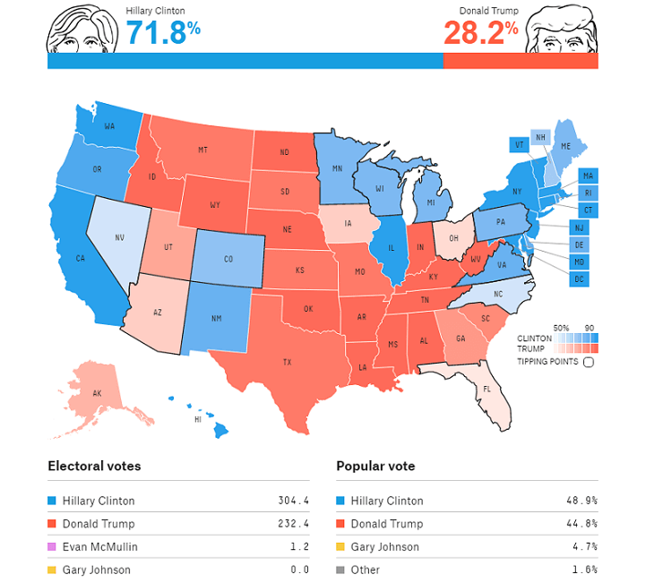 2016 Electoral College Map Projections: Is the Email Scandal ...